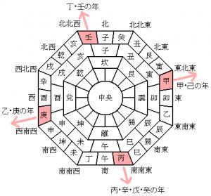 恵方 方角 画像
